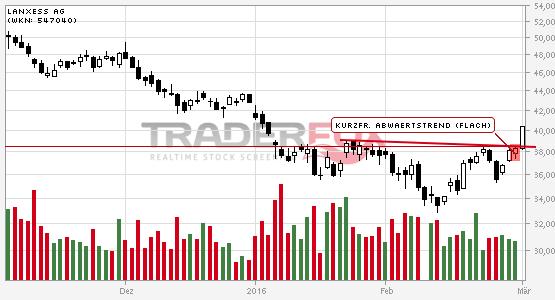 LANXESS AG: +5% nach Bruch des kurzfristigen flachen Abwärtstrends.
