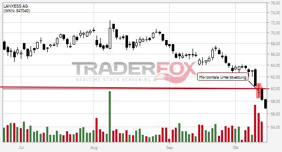 LANXESS AG bricht charttechnische Unterstützung!