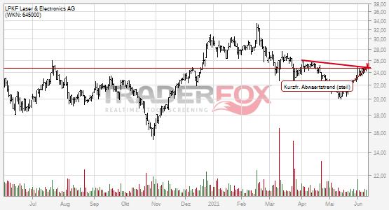 LPKF Laser & Electronics AG: +2% nach Bruch des kurzfristigen steilen Abwärtstrends.