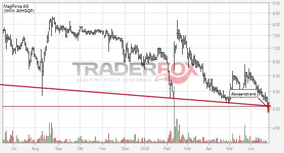 MagForce AG: -2% nach Bruch des Abwärtstrends!