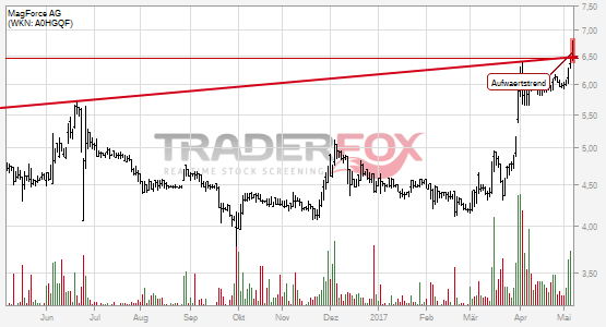 MagForce AG: +5% nach Bruch des Aufwärtstrends.