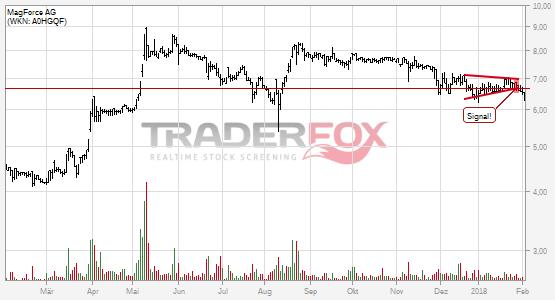 MagForce AG bricht charttechnische Unterstützung!