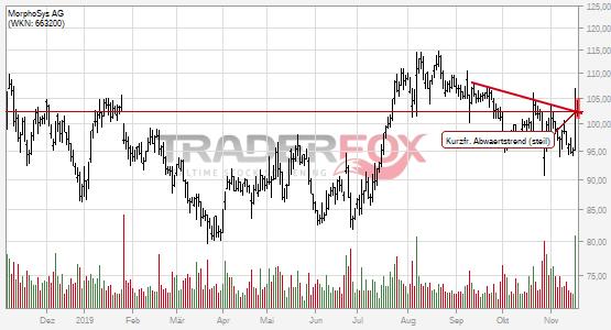 MorphoSys AG: +2% nach Bruch des kurzfristigen steilen Abwärtstrends.