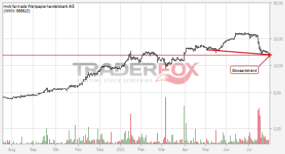 mwb fairtrade Wertpapierhandelsbank AG bricht charttechnische Unterstützung!