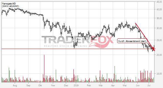 Nanogate AG: +5% nach Bruch des kurzfristigen steilen Abwärtstrends.
