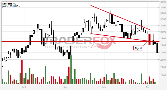 Nanogate AG bricht charttechnische Unterstützung!