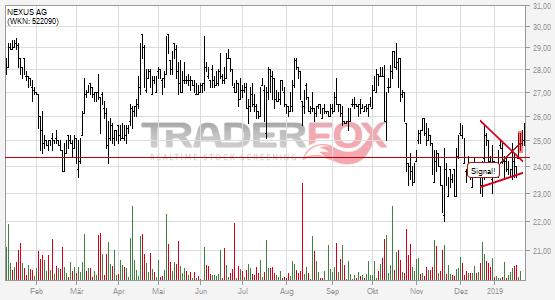 NEXUS AG überwindet charttechnischen Widerstand.