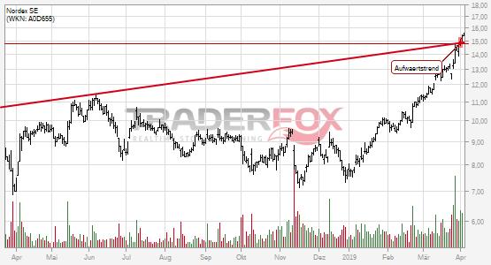 Nordex SE: +5% nach Bruch des Aufwärtstrends.