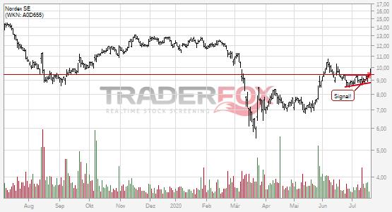 Nordex SE: +5% nach Bruch des steigenden Keils.