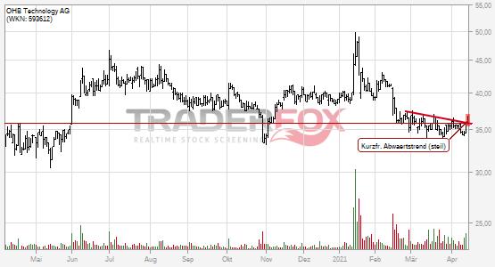 OHB Technology AG überwindet charttechnischen Widerstand.