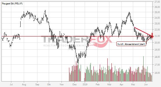Peugeot SA: +2% nach Bruch des kurzfristigen steilen Abwärtstrends.