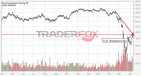 Porsche Automobil Holding SE: +2% nach Bruch des kurzfristigen steilen Abwärtstrends.