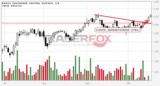 Positives Signal bei Banco Santander Central Hispano, S.A..