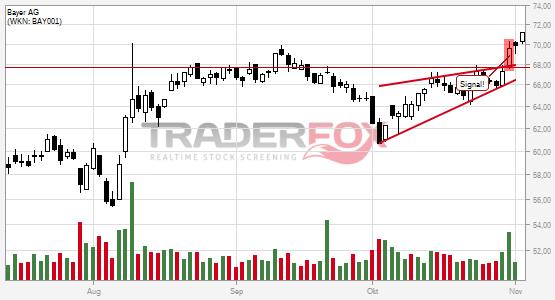 Positives Signal bei Bayer AG.
