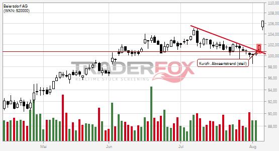 Positives Signal bei Beiersdorf AG.