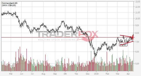 Positives Signal bei Commerzbank AG.
