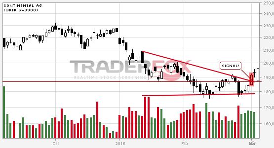 Positives Signal bei Continental AG.