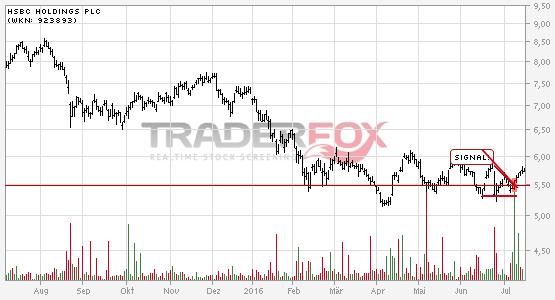 Positives Signal bei HSBC Holdings PLC.