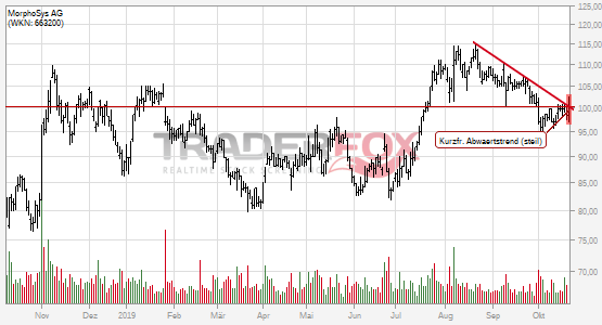 Positives Signal bei MorphoSys AG.