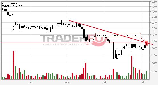 Positives Signal bei PNE WIND AG.