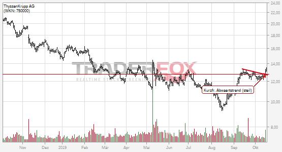 Positives Signal bei ThyssenKrupp AG.