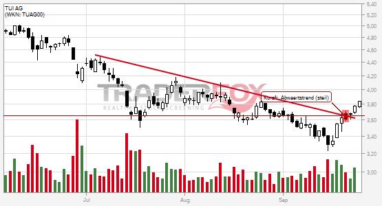 Positives Signal bei TUI AG.