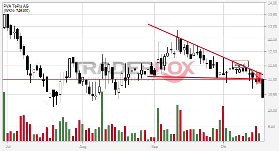 PVA TePla AG bricht charttechnische Unterstützung!