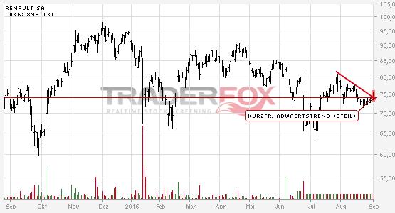 Renault SA: +2% nach Bruch des kurzfristigen steilen Abwärtstrends.