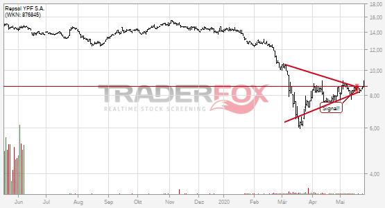 Repsol YPF S.A.: +5% nach Bruch des Keils.
