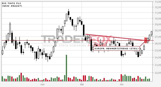 Rio Tinto PLC: +5% nach Bruch des kurzfristigen steilen Abwärtstrends.