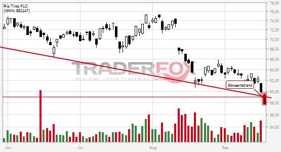 Rio Tinto PLC bricht charttechnische Unterstützung!