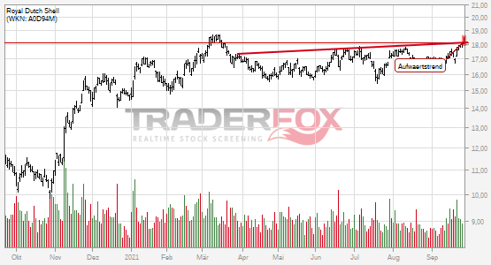 Royal Dutch Shell: +2% nach Bruch des Aufwärtstrends.
