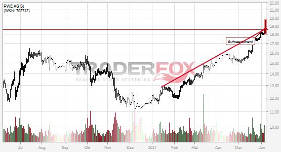 RWE AG St: +5% nach Bruch des Aufwärtstrends.