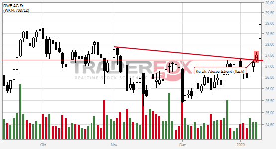 RWE AG St: +5% nach Bruch des kurzfristigen flachen Abwärtstrends.