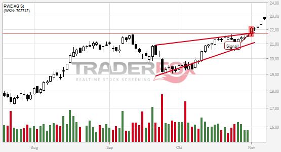 RWE AG St überwindet charttechnischen Widerstand.