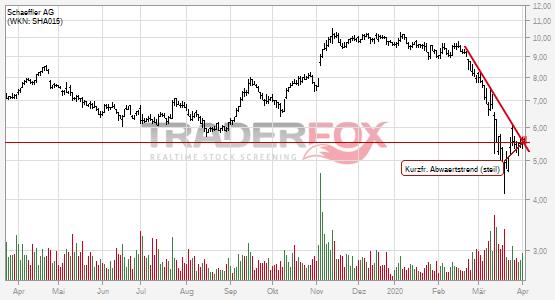 Schaeffler AG kann kurzfristigen steilen Abwärtstrend überwinden.
