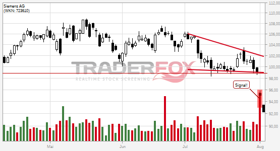 Siemens AG: -5% nach Bruch des fallenden Keils!
