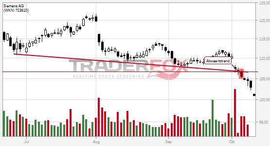 Siemens AG bricht charttechnische Unterstützung!