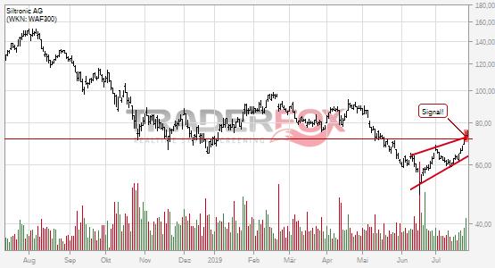 Siltronic AG überwindet charttechnischen Widerstand.