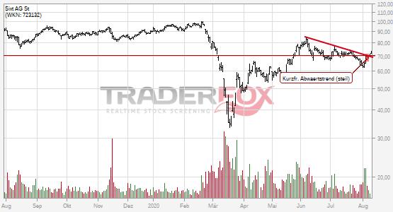 Sixt AG St: +5% nach Bruch des kurzfristigen steilen Abwärtstrends.