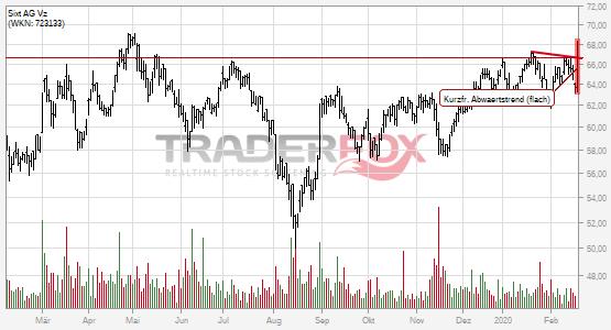 Sixt AG Vz: +2% nach Bruch des kurzfristigen flachen Abwärtstrends.