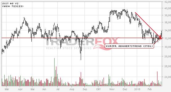 Sixt AG Vz: +5% nach Bruch des kurzfristigen steilen Abwärtstrends.