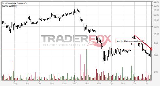SLM Solutions Group AG: +2% nach Bruch des kurzfristigen steilen Abwärtstrends.