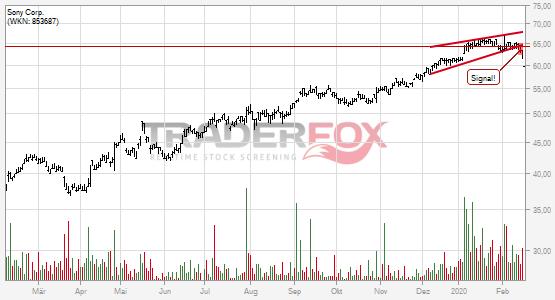 Sony Corp.: -5% nach Bruch des steigenden Keils!