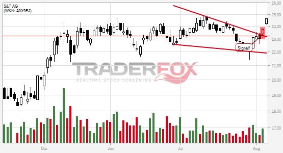 S&T AG überwindet charttechnischen Widerstand.