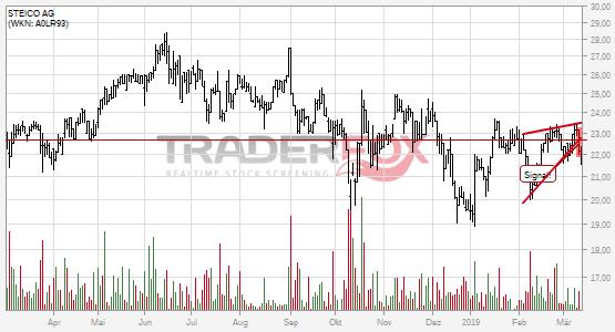STEICO AG bricht charttechnische Unterstützung!