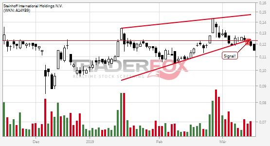 Steinhoff International Holdings N.V. bricht charttechnische Unterstützung!