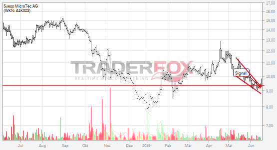 Süss MicroTec AG: +5% nach Bruch des fallenden Keils.