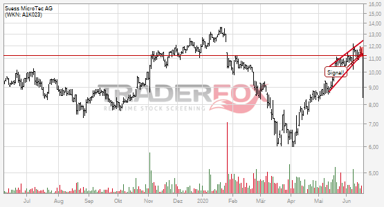 Süss MicroTec AG bricht charttechnische Unterstützung!