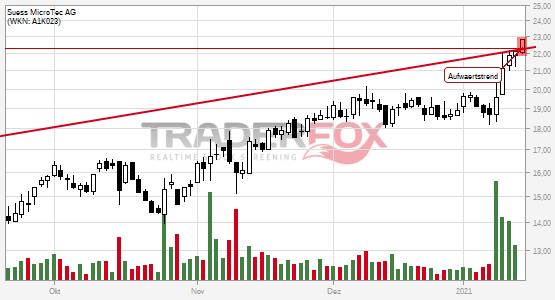 Süss MicroTec AG überwindet charttechnischen Widerstand.